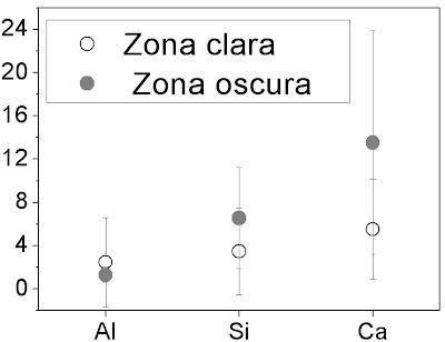 Relacion de intensidad de picos de Si, Ca y Al respecto de Mg en EDX
