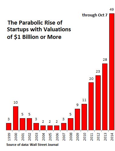 US-startups-1bn+1999-2014