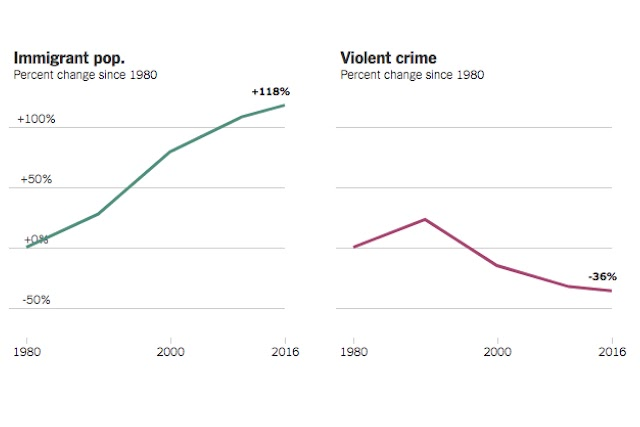 The Myth of the Criminal Immigrant
