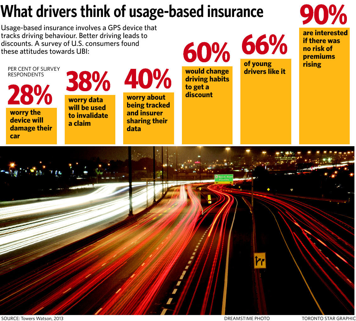Usage based insurance promises rate relief for Ontario ...