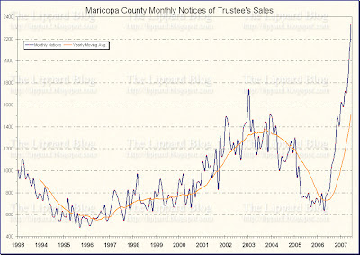 Maricopa County's Notices of Trustee's Sales, 1993 - 2007