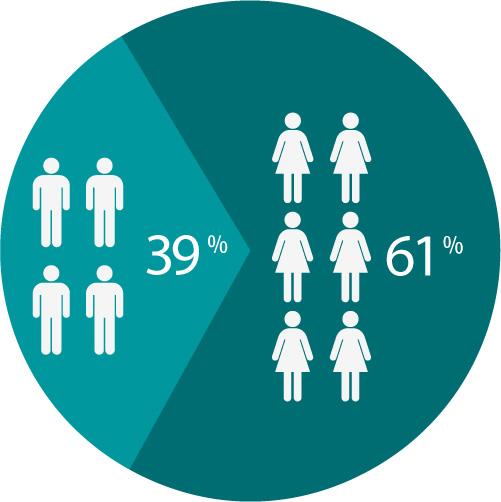 Gráfico de gênero na Profissão