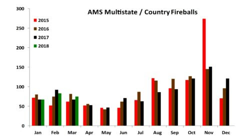 AMS Multistate Fireballs as of 3/2018