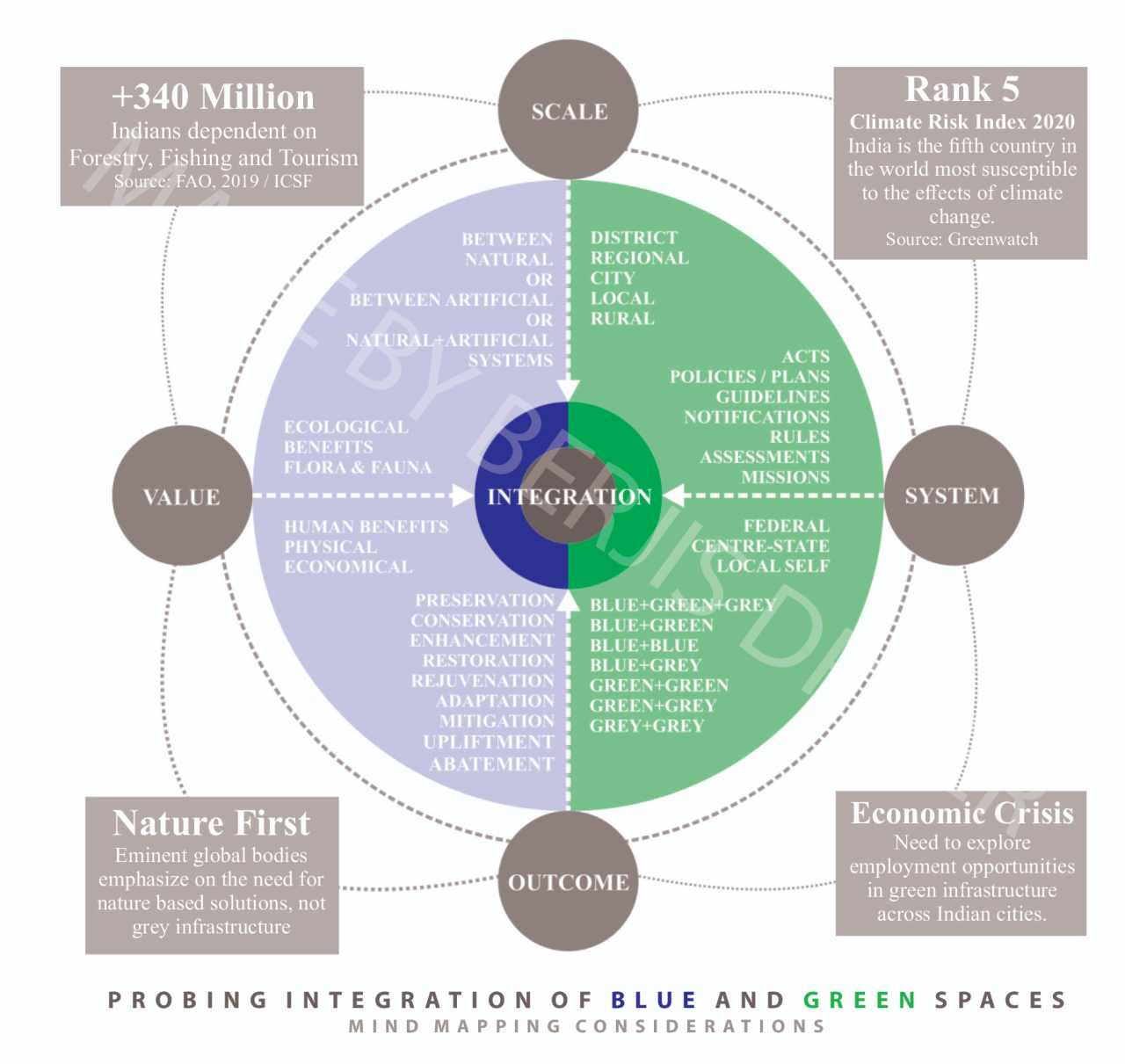 Probing integration of blue and green spaces – Mind mapping considerations. Image: Author provided
