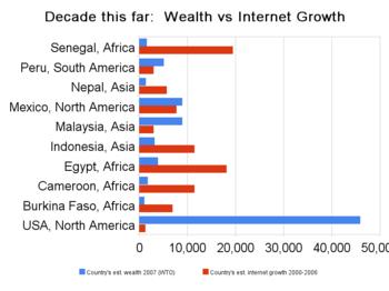 Decade this far wealth vs internet growth