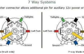 7 Prong Trailer Plug Wiring Diagram Gm Painless Wiring Harness Racing Begeboy Wiring Diagram Source