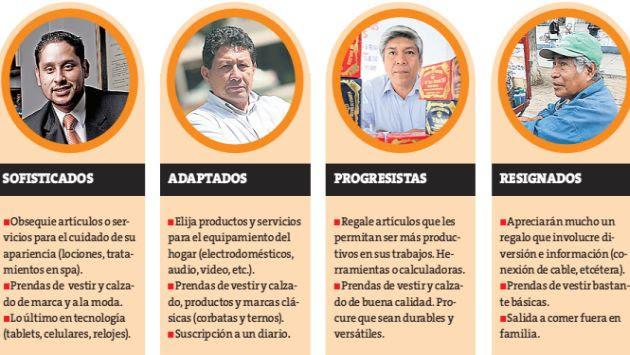 Arellano Marketing ha identificado en nuestra cambiante sociedad cuatro tipos de padres. (Perú21)