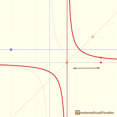 Funciones racionales(1), funciones racionales lineales: traslación de la hipérbola a lo largo del eje de abcisas | matematicasVisuales