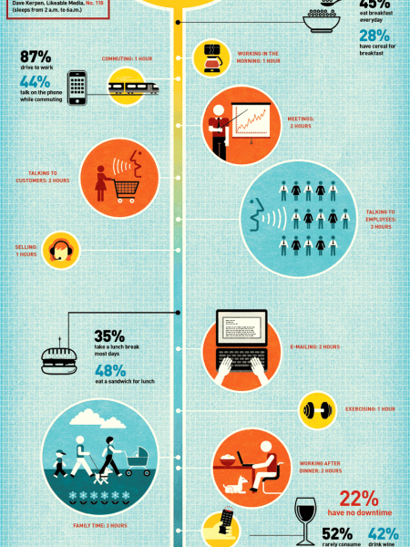 CEO Fortune 500 daily schedule Infographics | Visual.ly
