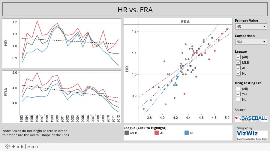 HR vs. ERA