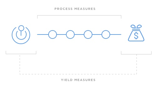 Process and Yield Measures