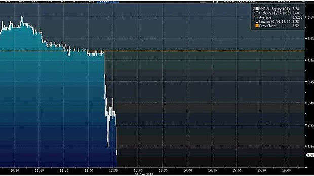 Dumped ... Investors were quick to drop Whitehaven shares after the hoax press release.