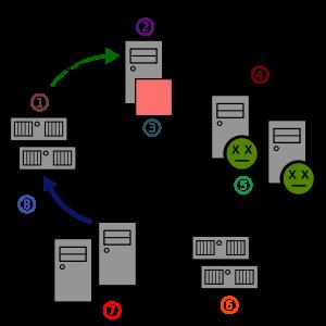 English: Diagram of sending spam e-mails. Pols...