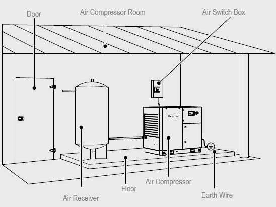 Air Compressor System Installation Guideair Compressor Industrial