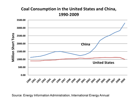 coal consumption China 1990 2009