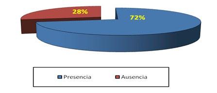 epidemiologia_parasitosis_intestinal/presencia_ausencia_parasitos