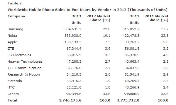 Nokia ainda se sustenta no segundo lugar com os feature phones