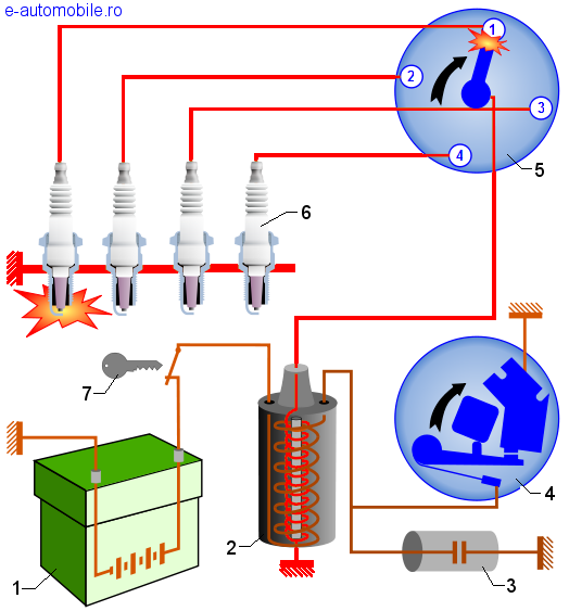 Sistem de aprindere cu ruptor-distribuitor