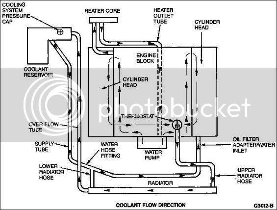 03 Cobra Cooling System Diagram Factory Five Racing Forum