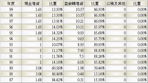 4103_百略_股本形成_993Q