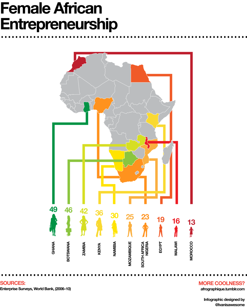 An infographic depicting the percentage share of formal firms that are owned by women in Africa. Data from the World Bank.
