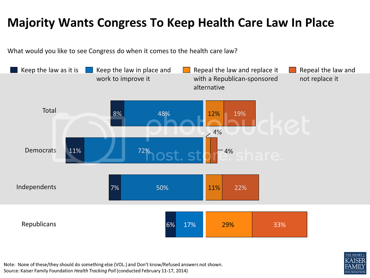 Kaiser Poll photo majority-wants-congress-to-keep-health-care-law-in-place-polling_zps031c83cb.png