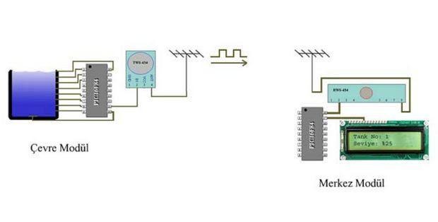 RF-truyền-LCD-PIC16F84 dự án-rf-level-control-nước bể