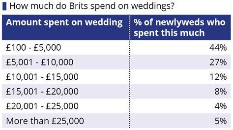 How much does the average British wedding cost?