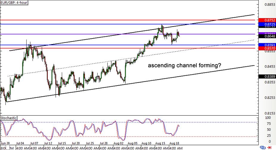 Forex Chart Gbp Eur -