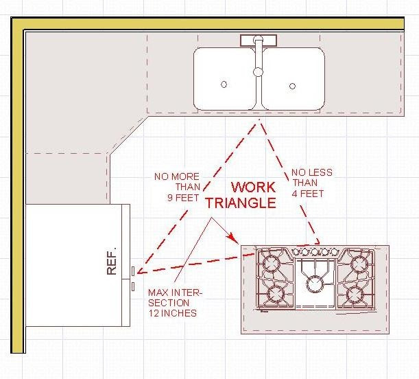 Distance Between Kitchen Island And Wall Cabinets   www ...