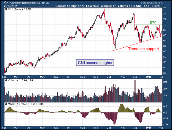 1-year chart of Canadian (NYSE: CNI)