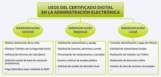 Certificado FNMT, certificado digital, certificado electróico, blog solo yo, blog diario, solo yo,