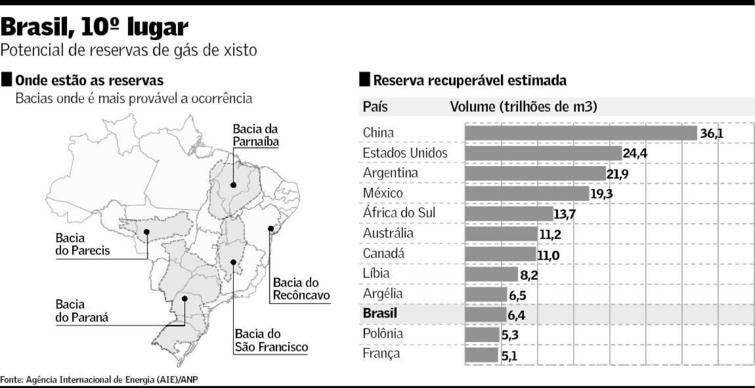 [Imagem: potencial-das-reservas-de-gc3a1s-de-xisto-no-brasil.jpg]