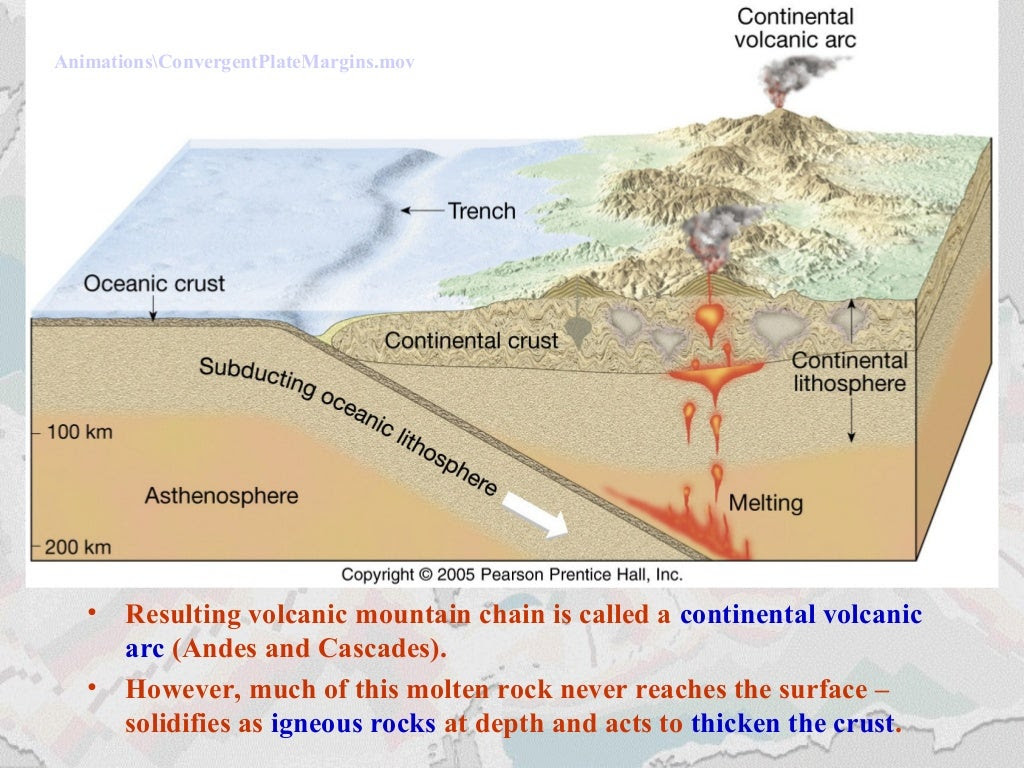 Convergent Boundaries – Oceanic/Continental Crust Insert Mantle Melting and Plate Tectonics: Wet Melting Animation #52