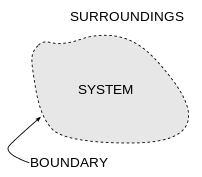 The boundary between a system and its surroundings