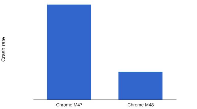 Por fin: el nuevo Chrome para iOS es tan rápido y estable como Safari