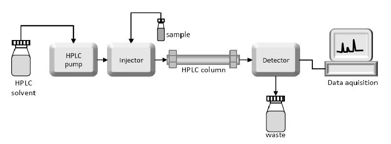 High performance liquid chromatography hplc