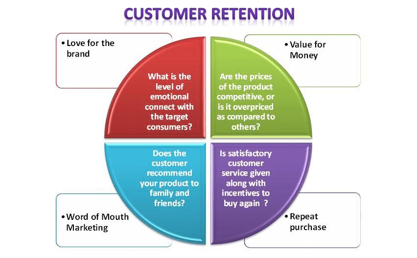 customer-retention-plan-diagram | Smart Insights