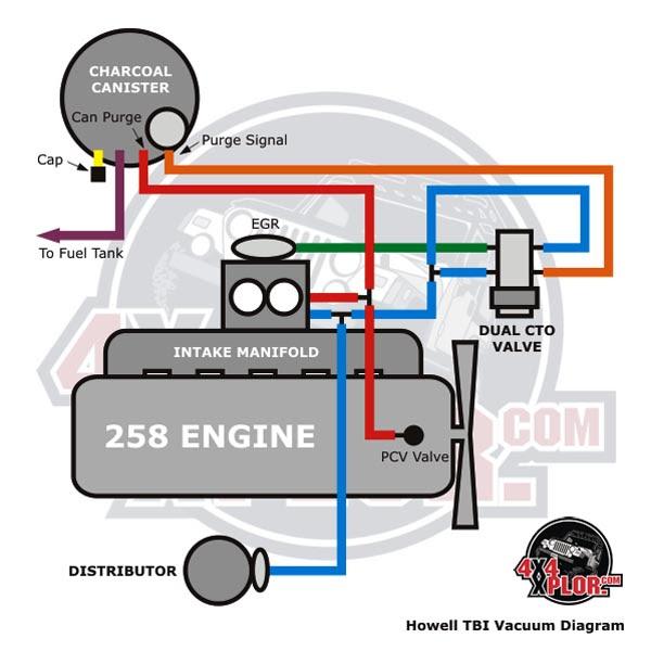 Diagram 1982 Jeep 4 2 Engine Vacuum Diagram Full Version Hd Quality Vacuum Diagram Shin Cabinet Accordance Fr