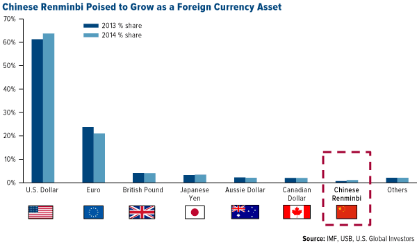 Chinese Renminbi Poised to Grow as a Foreign Currency Asset