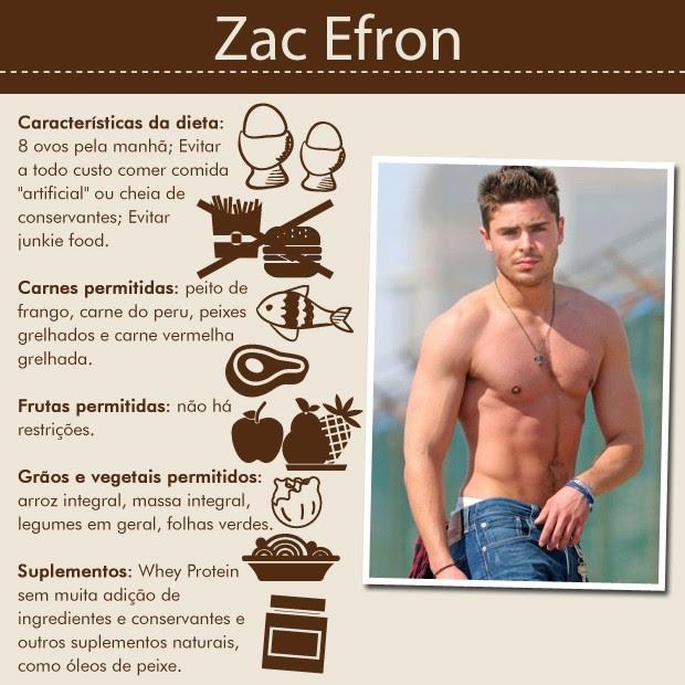 Zac Efron (Foto: Reprodução)
