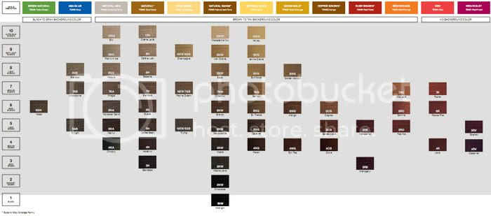 Redken Chromatics Color Chart
