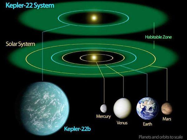 Kepler-2
