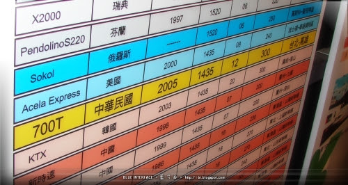 台灣高鐵博物館