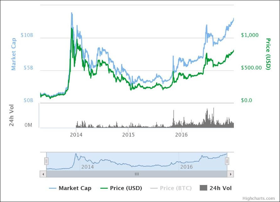 bitcoin chart over last year