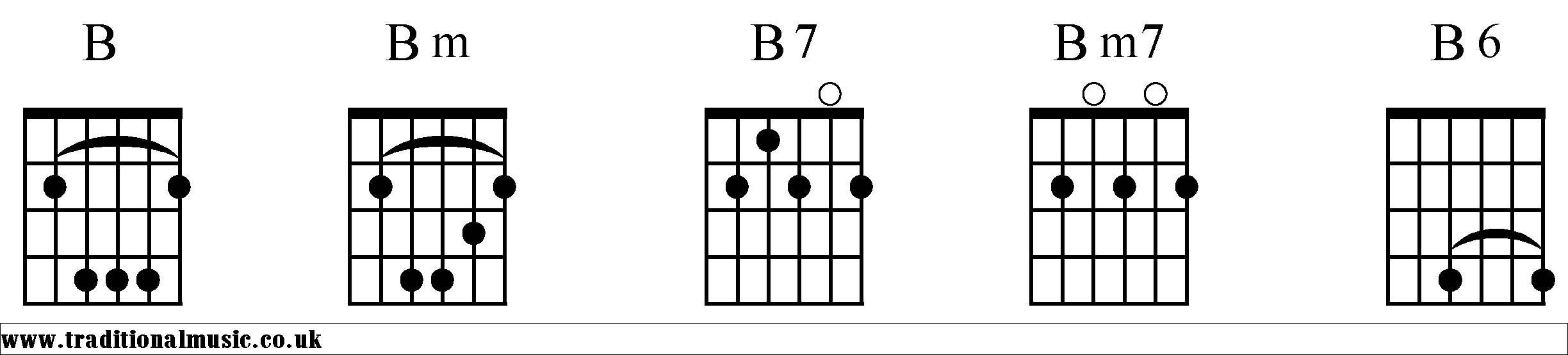 Bm Chord Guitar Gallery Basic Guitar Chords Finger Placement