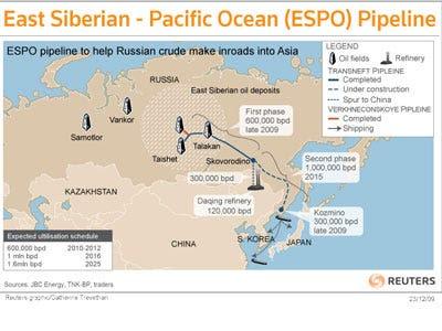Russia-China Partnership: ESPO Pipeline