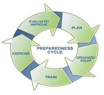 English: illustration of the cycle of prepared...