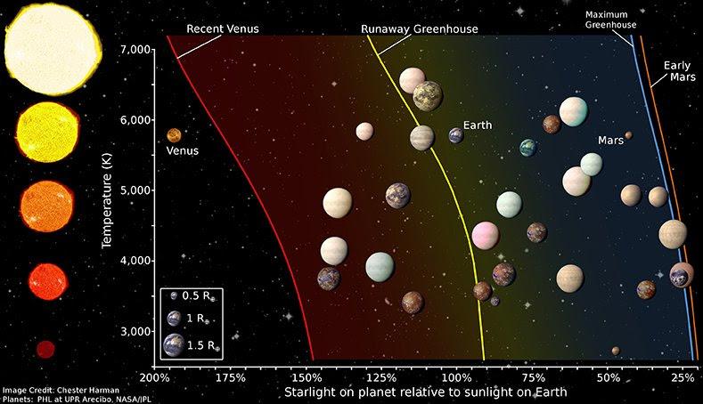 Quantos exoplanetas parecidos com a Terra já descobrimos?