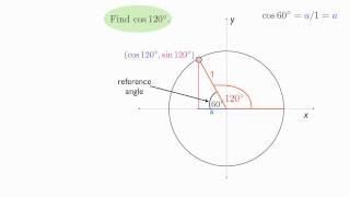 Unit Circle 120 Degrees